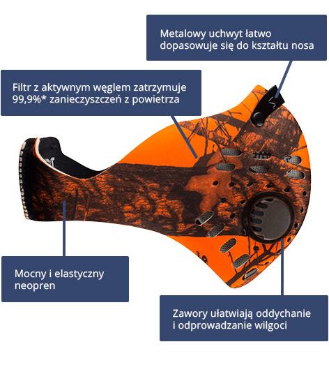 Maski RZ Mask - schemat
